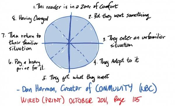 dan-harmon-story-circle.jpg